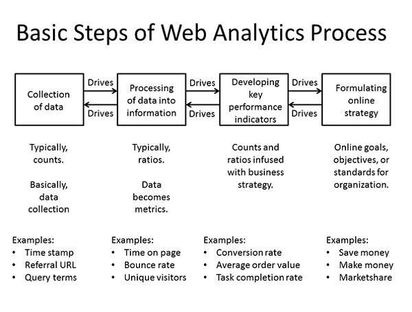 Analytics Work